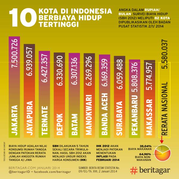 10 kota dengan biaya hidup tertinggi di Indonesia (sumber: beritagar)
