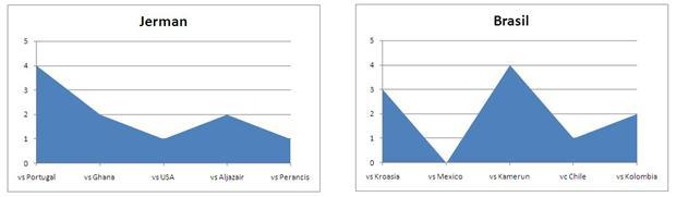 Perbandingan grafik Jerman dan Brasil