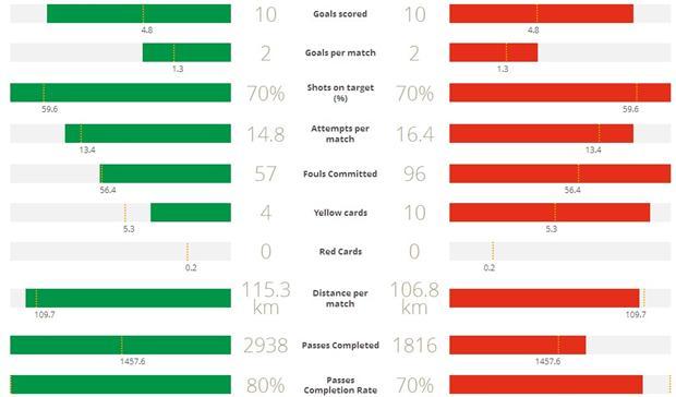 Statistik Jerman dan Belanda (sumber; FIFA)