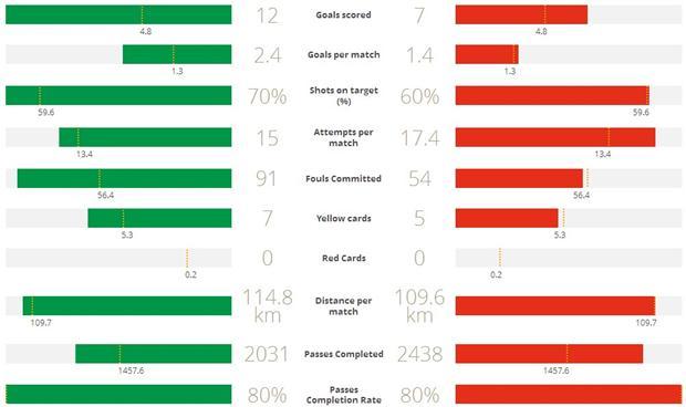 Statistik Belanda (kiri) dan Argentina (kanan) Sumber; FIFA.com