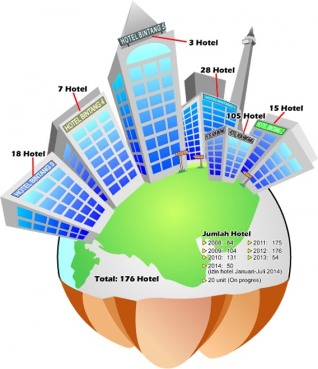 Infografis pertumbuhan hotel di Makassar (sumber: Upeks)