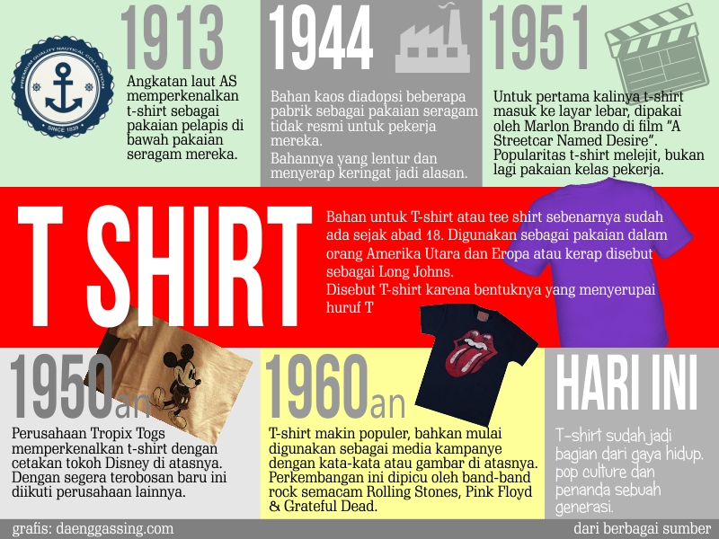 Infografis perkembangan tshirt dari masa ke masa