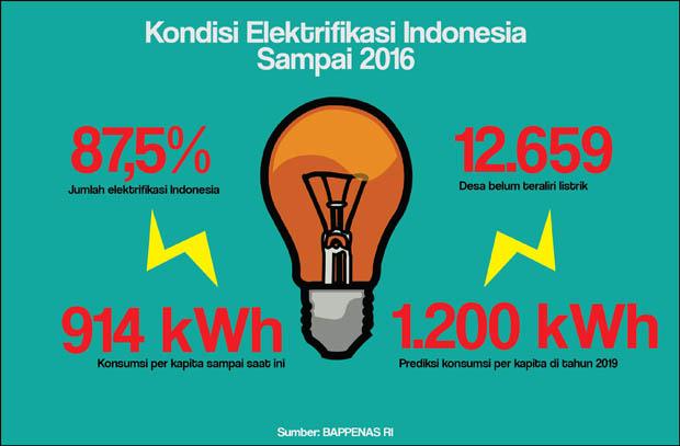 Elektrifikasi di Indonesia