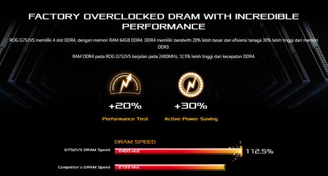 Overclocking dan RAM-nya